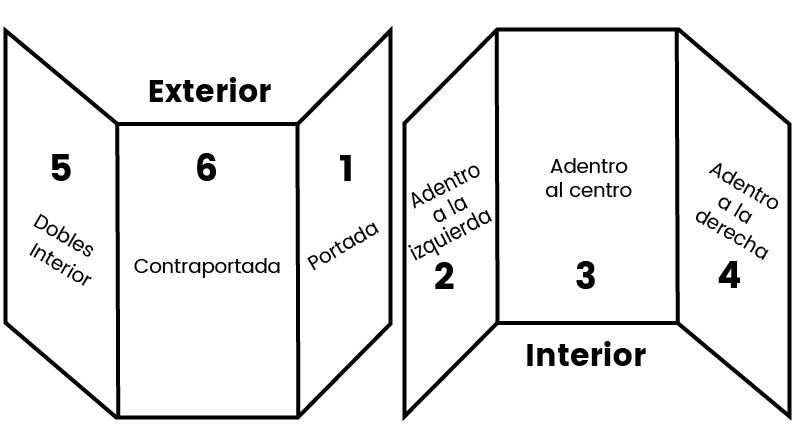 estructura de un triptico
